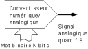 Ii echantillonages signaux III principe de conversion preview 5